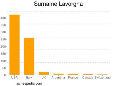 Surname Lavorgna
