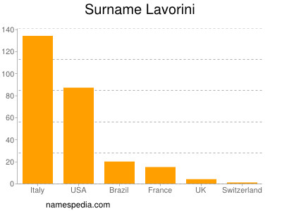 Surname Lavorini