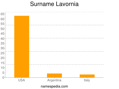 Surname Lavornia