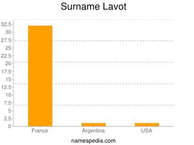 Surname Lavot
