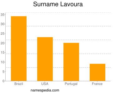 Surname Lavoura