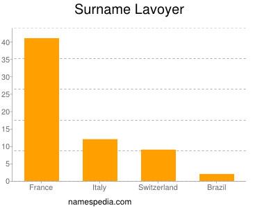 Surname Lavoyer