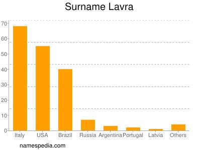 Surname Lavra
