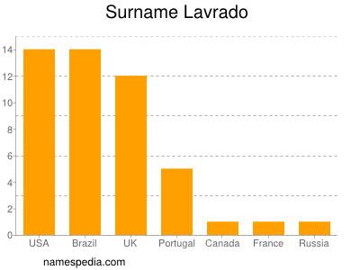 Surname Lavrado