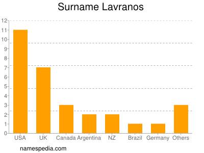 Surname Lavranos