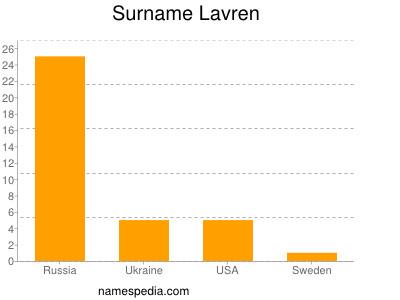Surname Lavren
