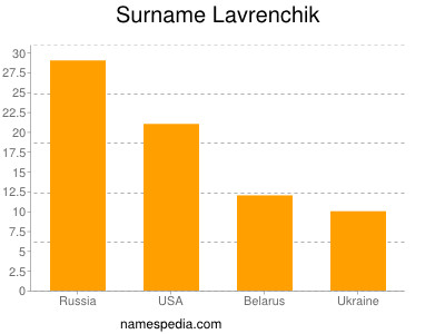 Surname Lavrenchik