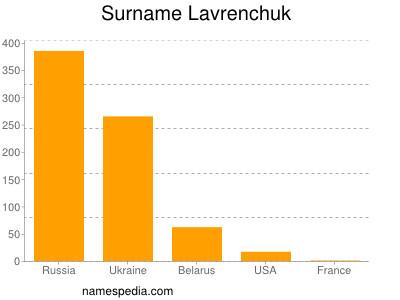 Surname Lavrenchuk