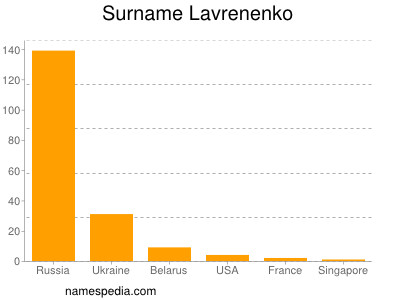 Surname Lavrenenko