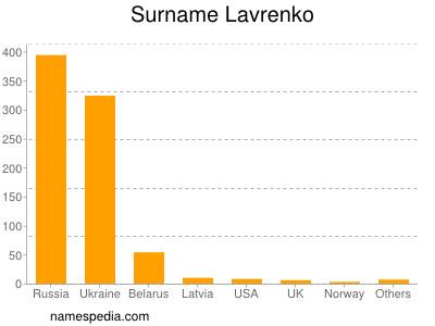Surname Lavrenko