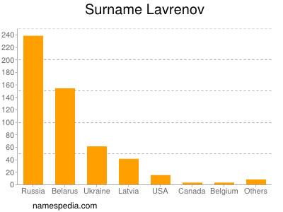Surname Lavrenov