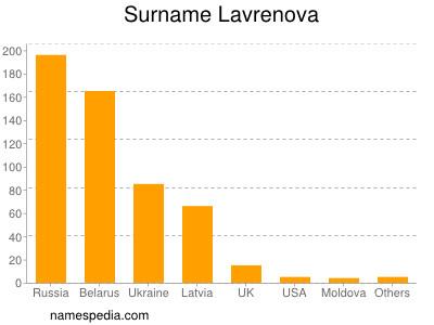 Surname Lavrenova