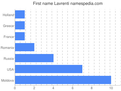 Given name Lavrenti