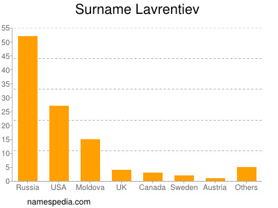 Surname Lavrentiev