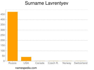 Surname Lavrentyev