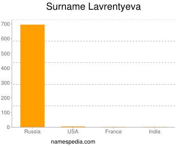 Surname Lavrentyeva