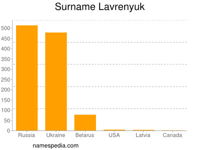 Surname Lavrenyuk
