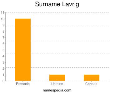 Surname Lavrig