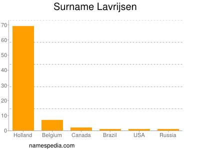 Surname Lavrijsen