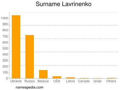 Surname Lavrinenko