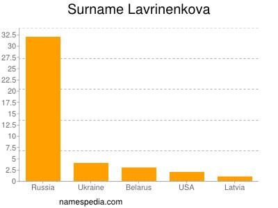 Surname Lavrinenkova