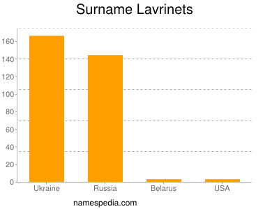 Surname Lavrinets