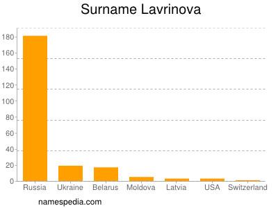 Surname Lavrinova