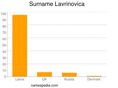 Surname Lavrinovica