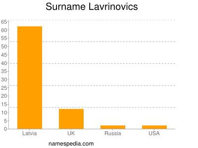 Surname Lavrinovics
