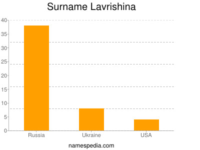 Surname Lavrishina