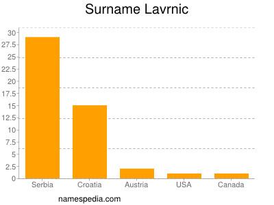 Surname Lavrnic