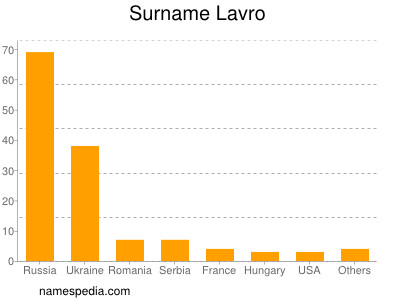 Surname Lavro