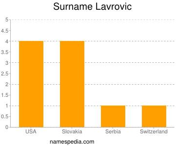 Surname Lavrovic