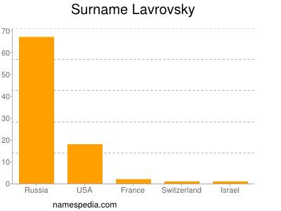 Surname Lavrovsky
