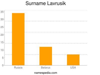 Surname Lavrusik