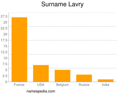 Surname Lavry