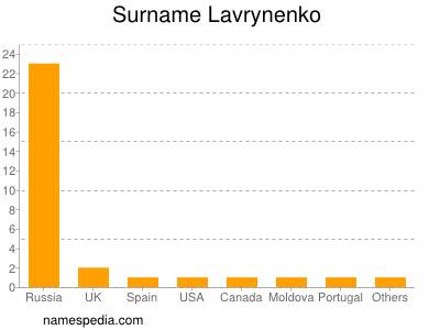 Surname Lavrynenko
