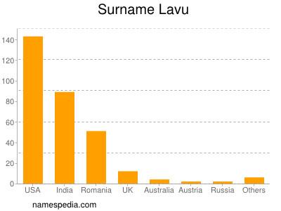 Surname Lavu
