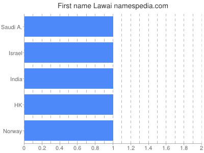 Given name Lawai