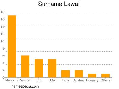 Surname Lawai
