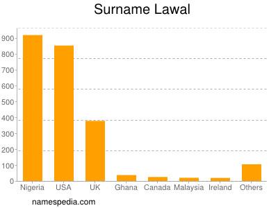 Surname Lawal