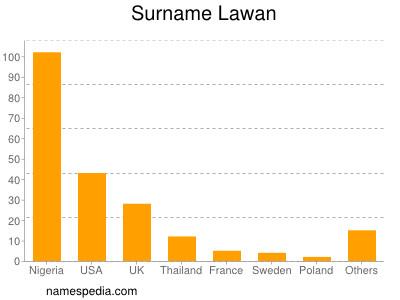 Surname Lawan