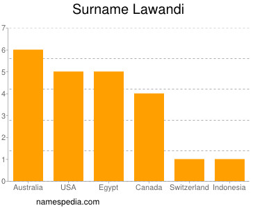 Surname Lawandi