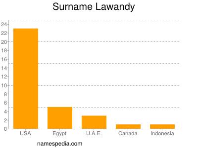 Surname Lawandy