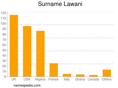 Surname Lawani