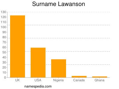 Surname Lawanson