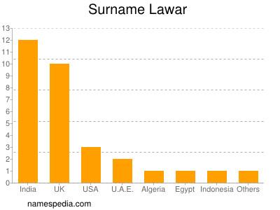 Surname Lawar