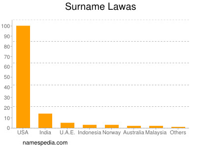 Surname Lawas