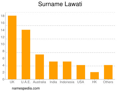 Surname Lawati