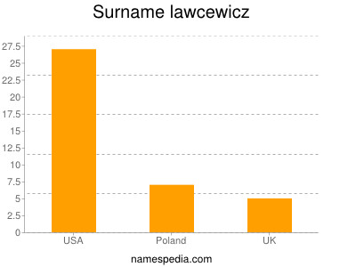 Surname Lawcewicz